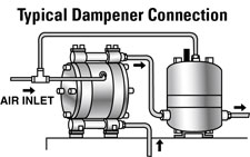 Typical Dampener Connection